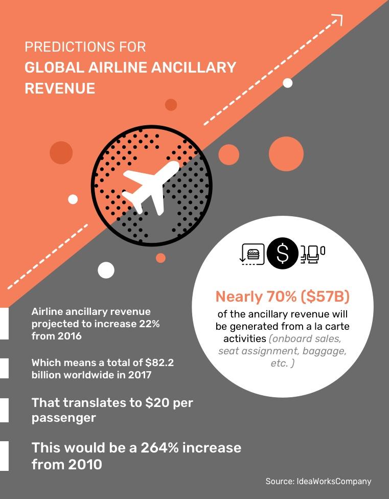 Global Ancillary Revenue Predictions