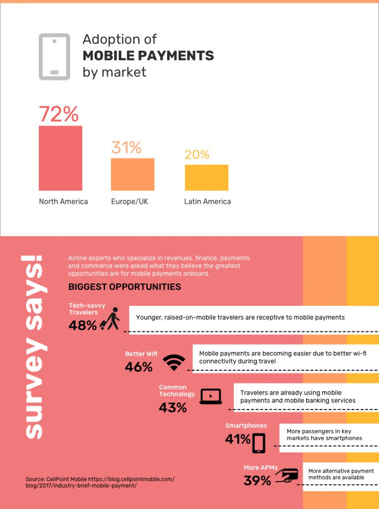 Airline Mobile Payments