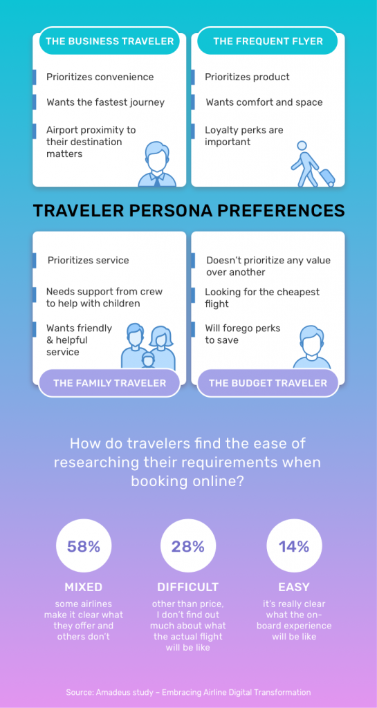 Traveler Personas