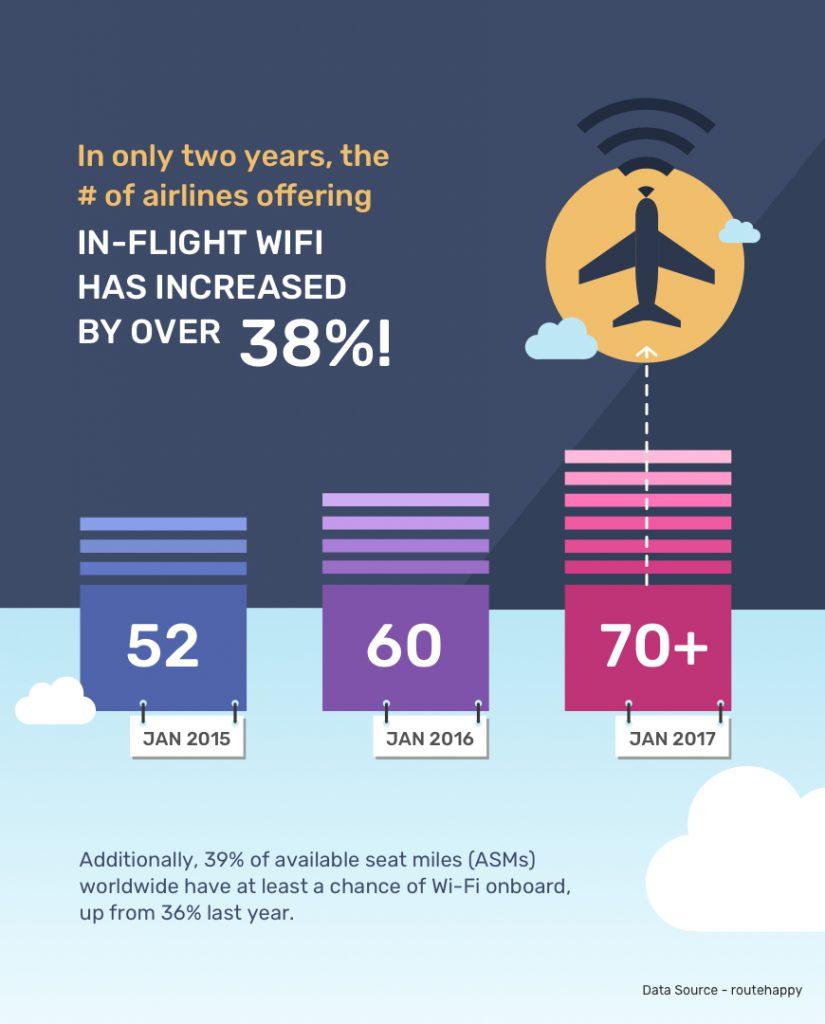 In-flight WiFi growht