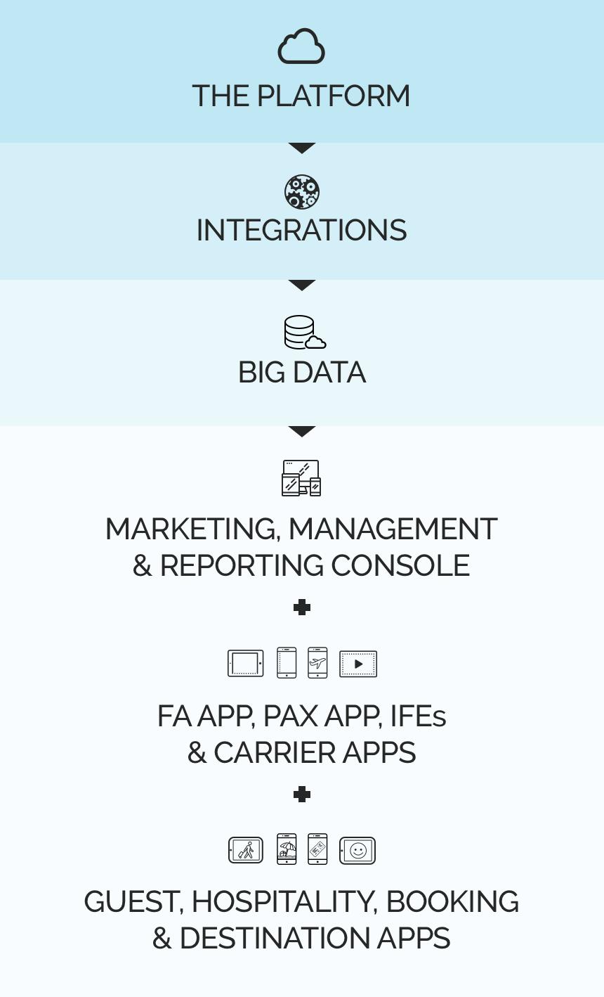Platform diagram-mobile.png