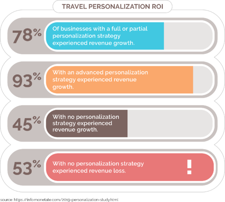 Travel Personalization ROI Stats